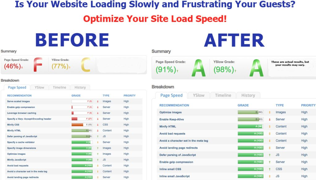 Optimize your site load speed!